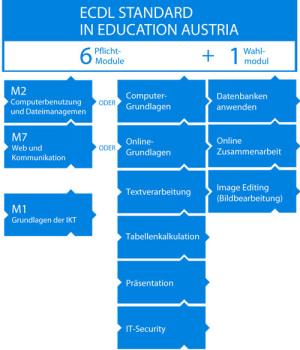Bausteine ECDL-Standard